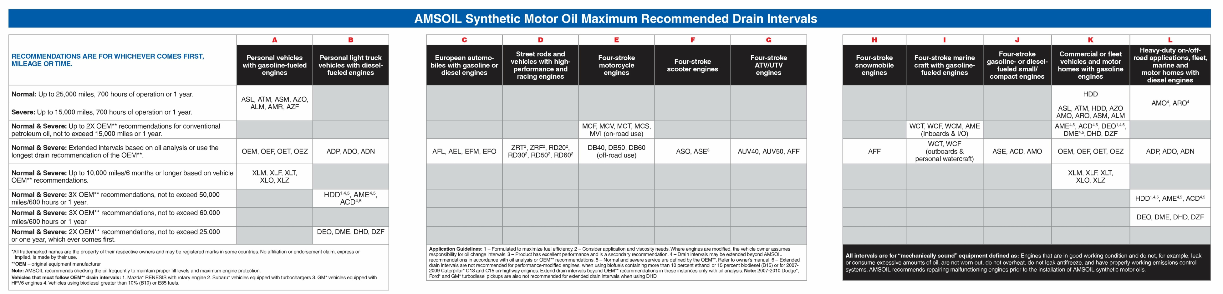 AMSOIL Synthetic Motor Oil Maximum Recommended Drain Intervals